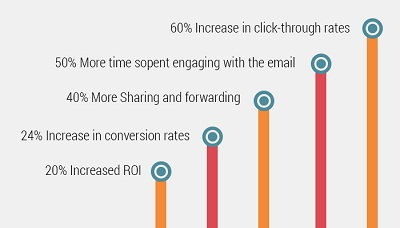 Email_Sharing_Forwarding_Rate