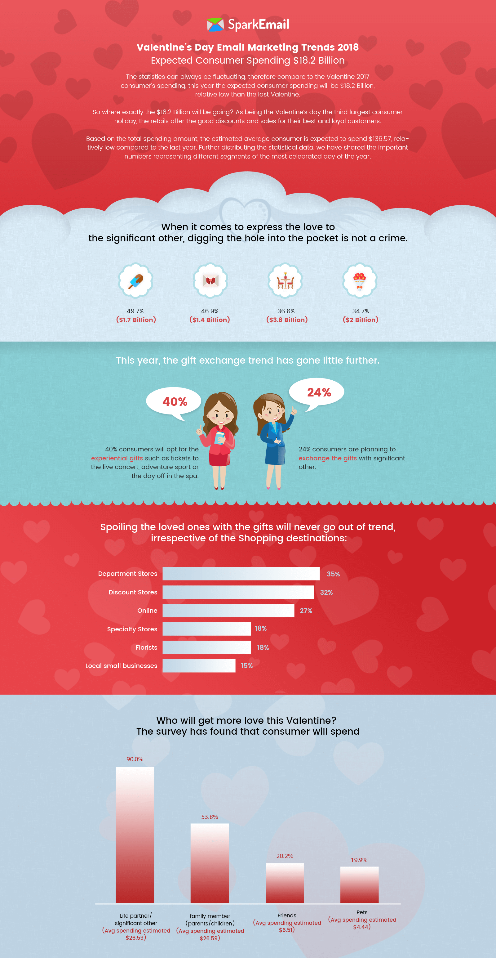 Valentine's Day Email Marketing Trends 2018
