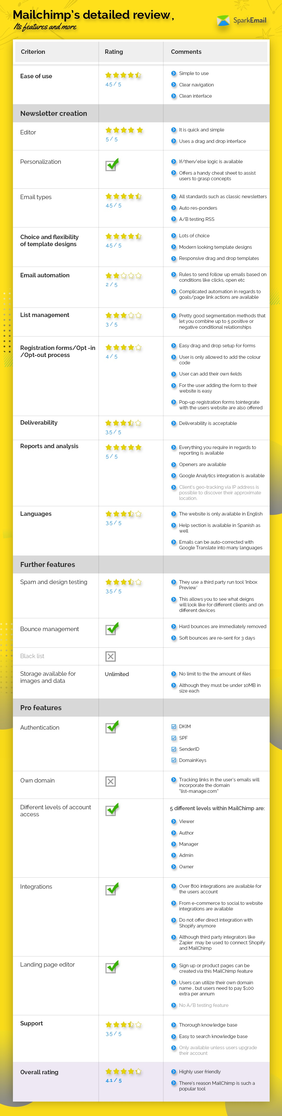 Mailchimp_detailed_reviews